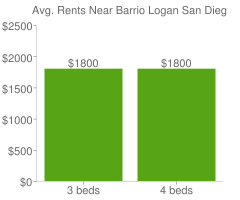 Graph of average rent prices for Barrio Logan San Diego